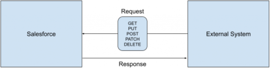 Inbound Rest API Diagram